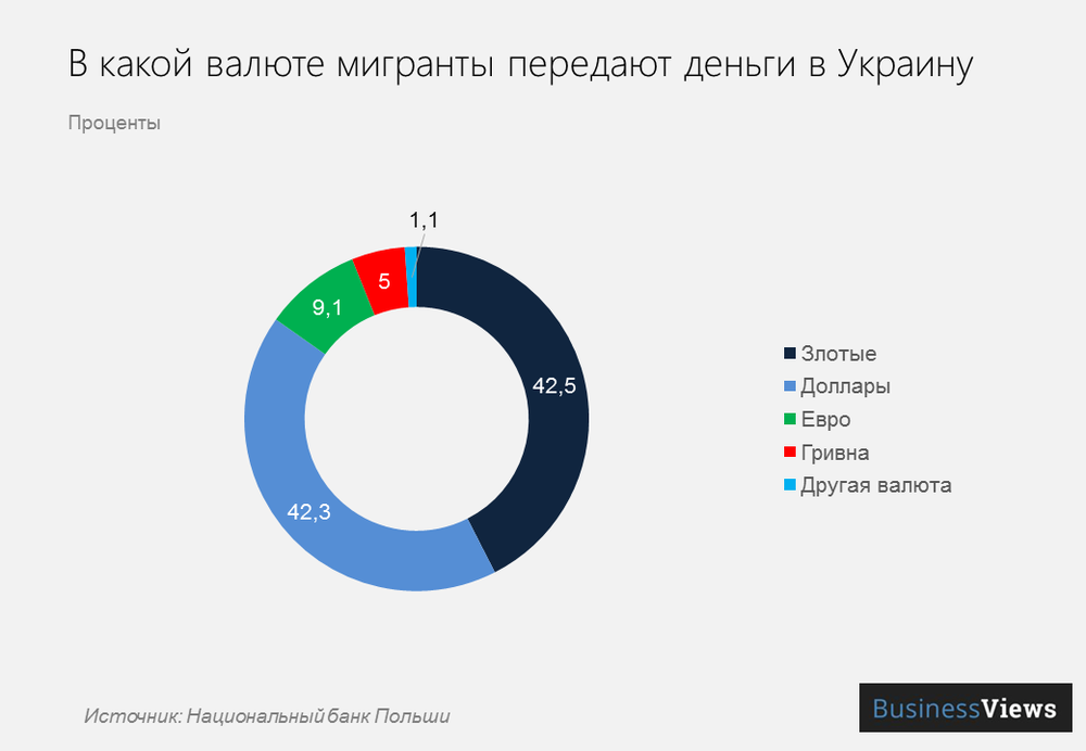 в какой валюте мигранты пересылают деньги в Украину