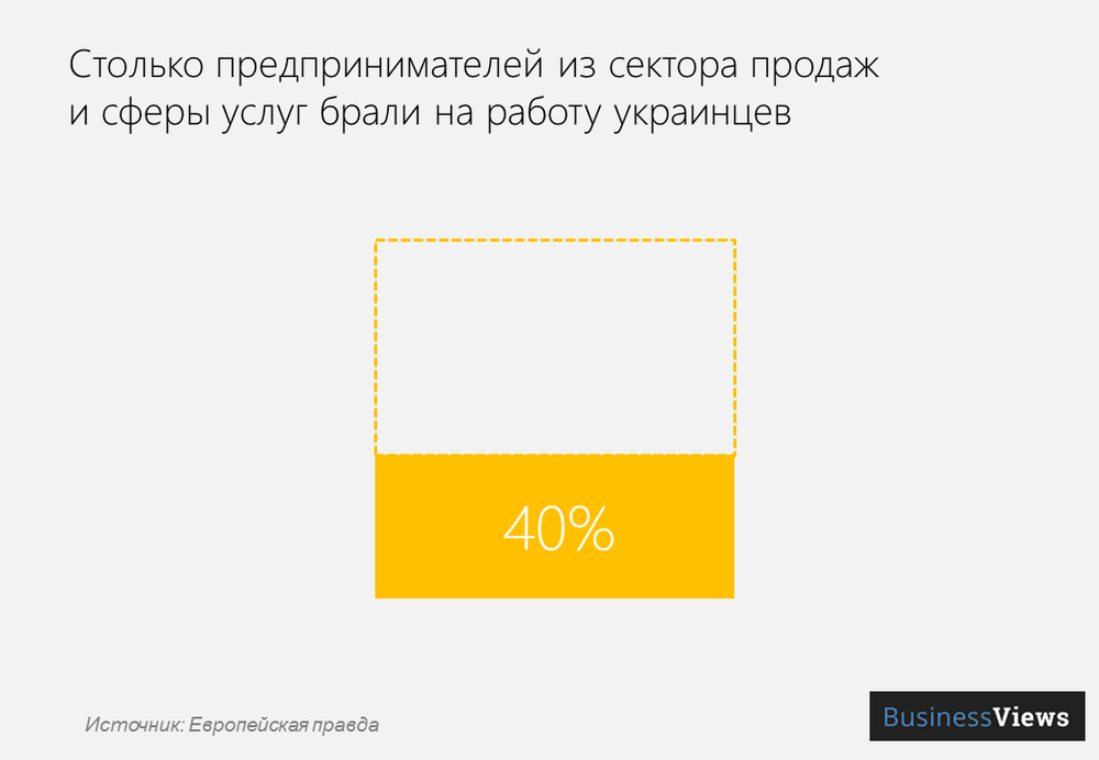 украинцы в сфере продаж и услуг
