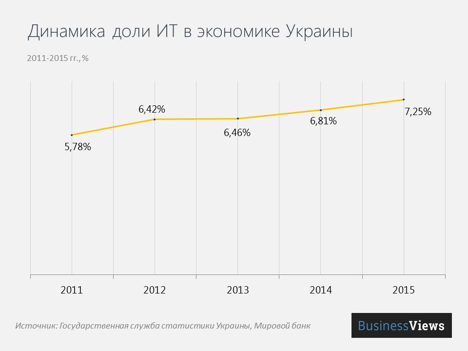 Доля ИТ в экономике Украины