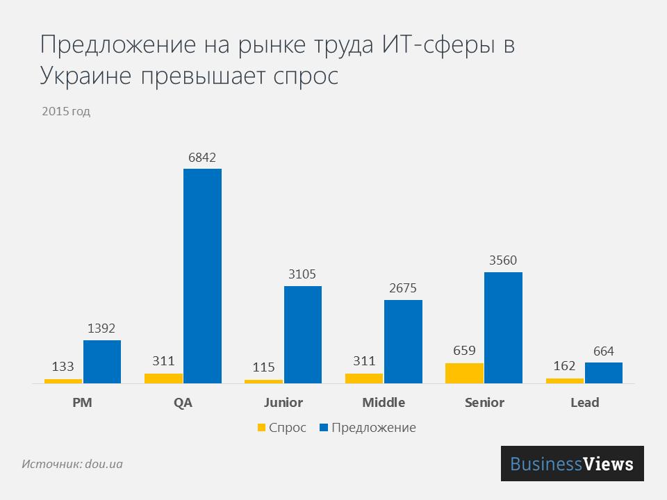 Предложение на рынке ИТ в Украине