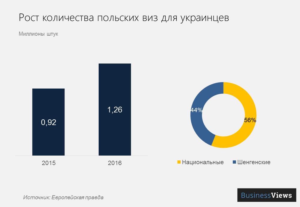 польские визы для украинцев