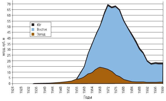динамика добычи газа в Украине