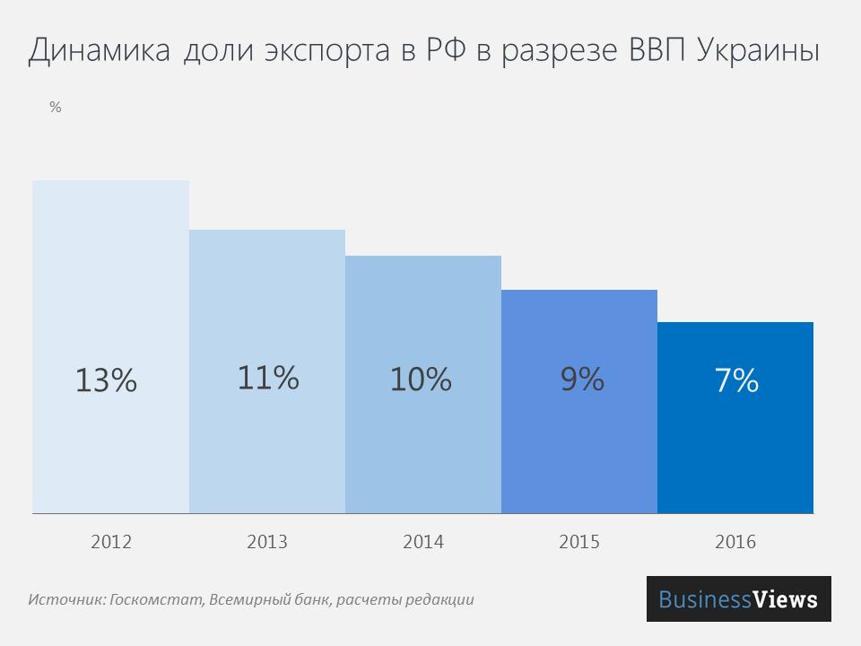 Динамика доли экспорта/импорта РФ в разрезе ВВП Украины