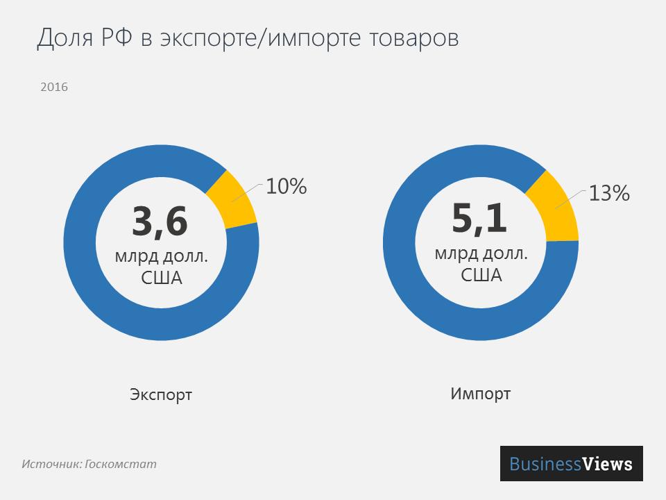 Доля РФ в экспорте/импорте Украины