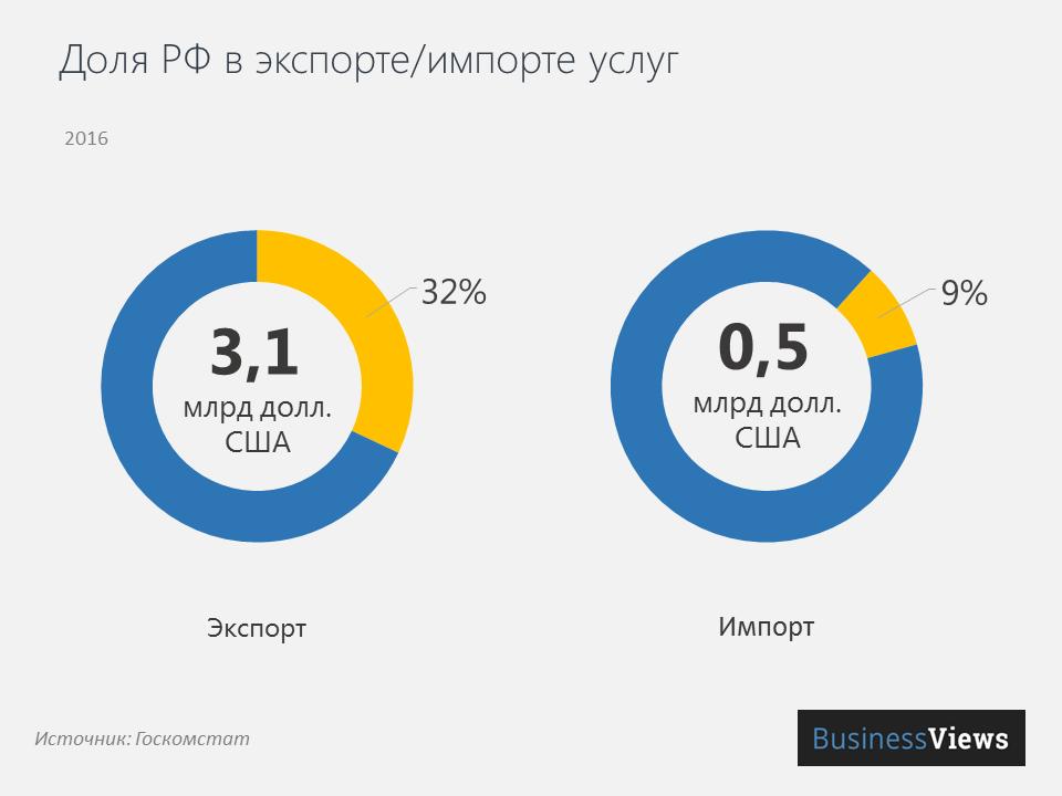 Доля РФ в экспорте/импорте услуг Украины