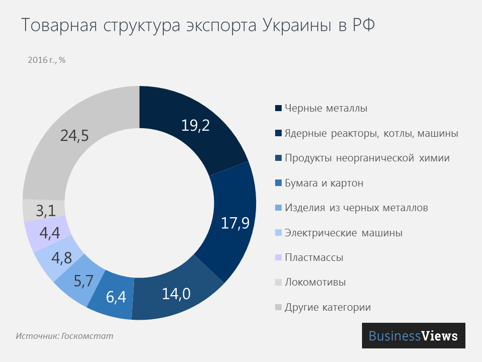 Товарная структура экспорта Украины в РФ