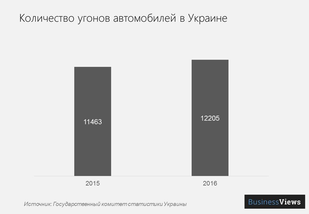 Количество угонов машин в Украине по годам