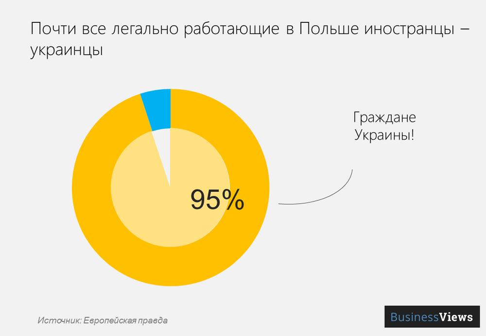 украинцы составляют большинство трудовых мигрантов в Польше