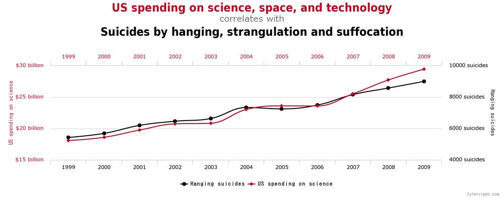 расходы США на науку