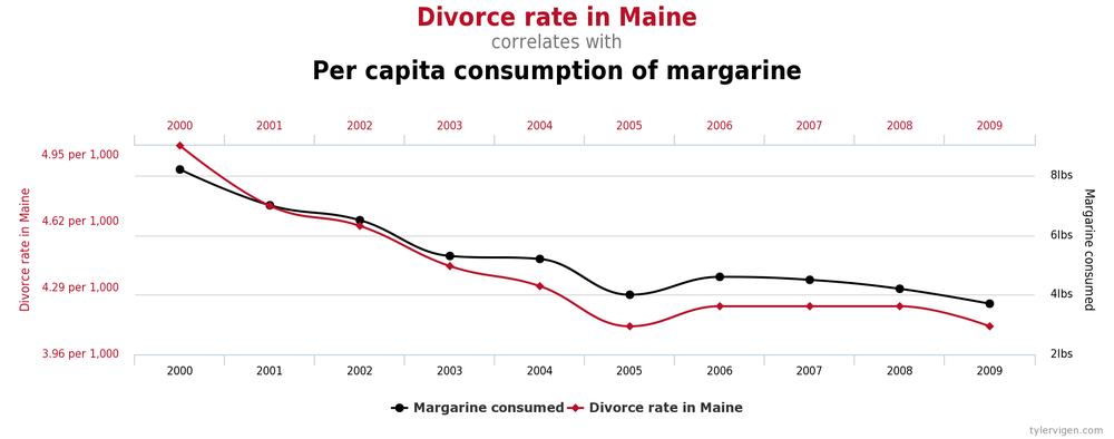 потребление маргарина на душу населения