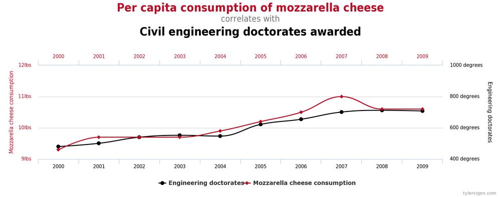 потребление моцареллы на душу населения