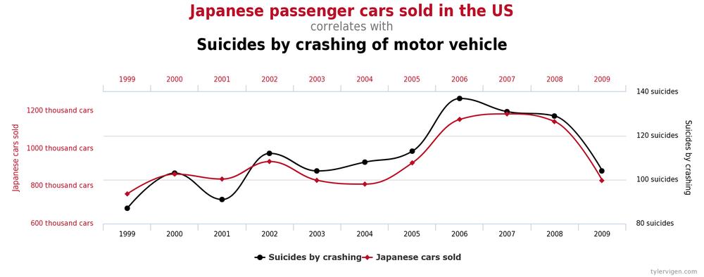 продажи японских машин в США