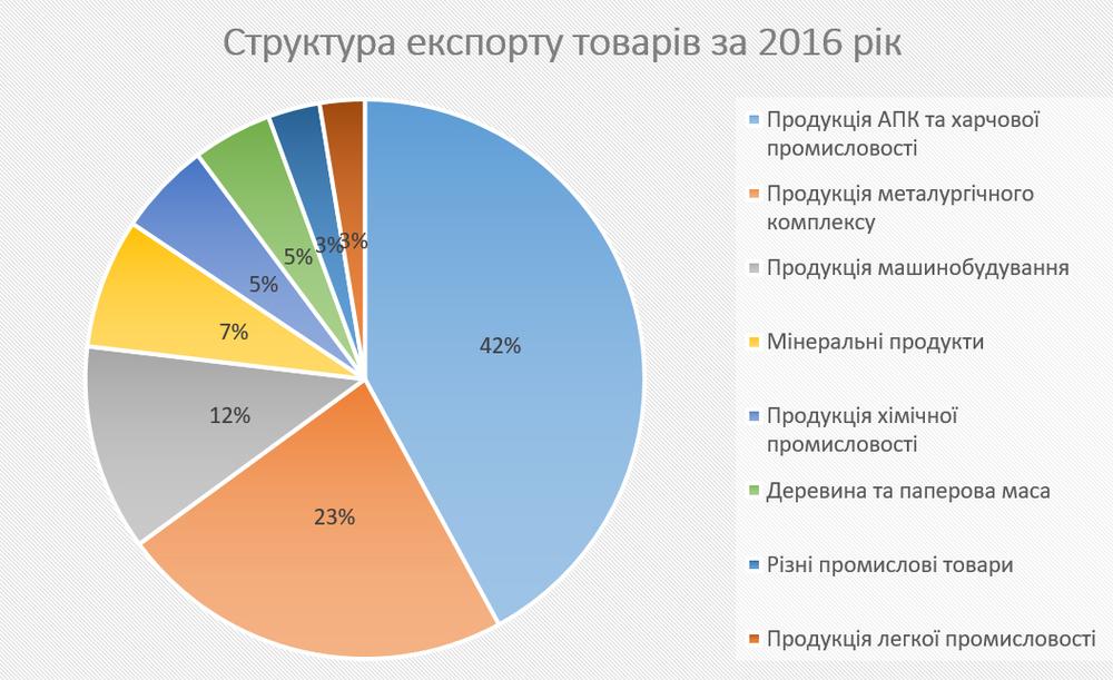Структура експорту товарів за 2016 рік