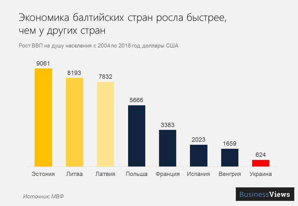 рост экономики Прибалтики