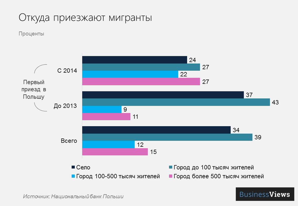 откуда украинцы приезжают в Польшу