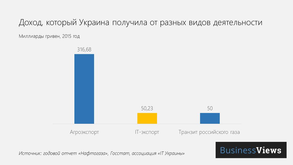 доход от транзита газа и айти-услуг