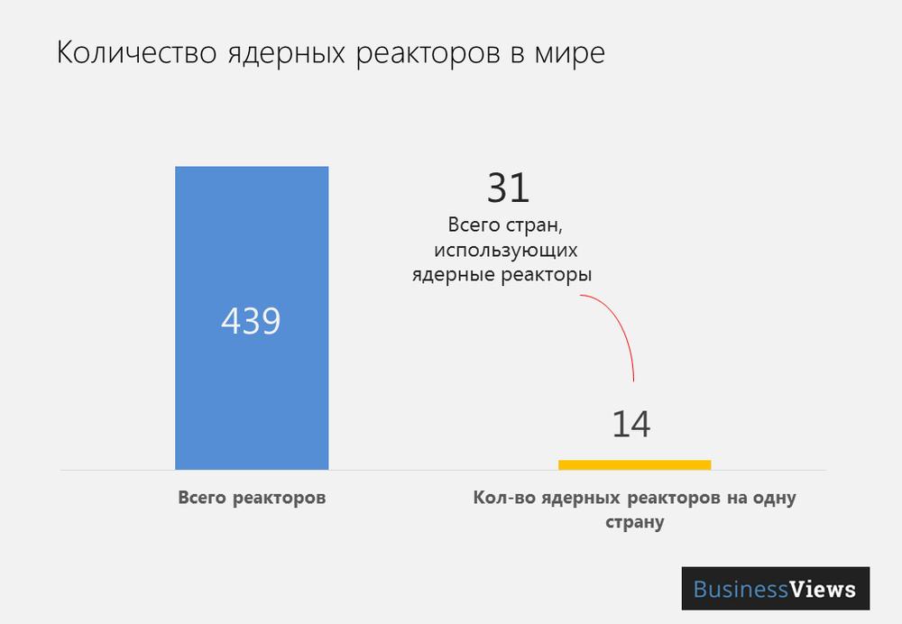 Количество ядерных реакторов в мире