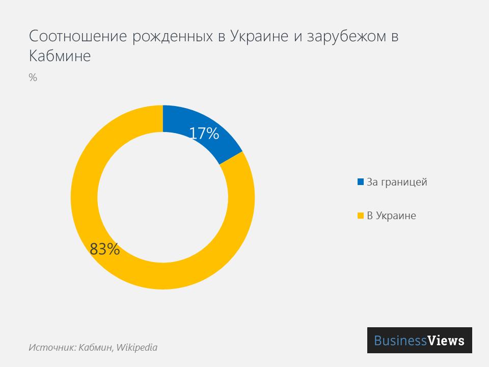 Соотношение рожденных в Украине и за рубежом министров
