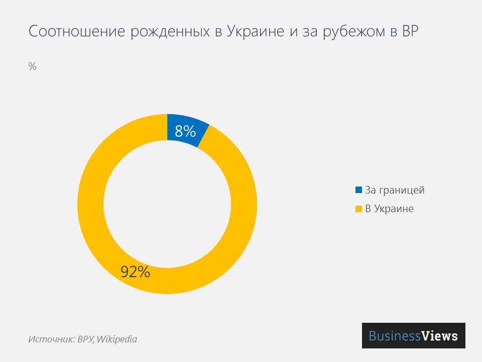 Соотношение рожденных в Украине и за рубежом народных депутатов