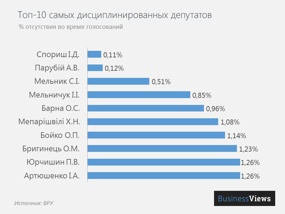 ТОП-10 самых дисциплинированных депутатов