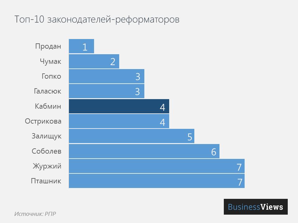 ТОП-10 законодателей-реформаторов