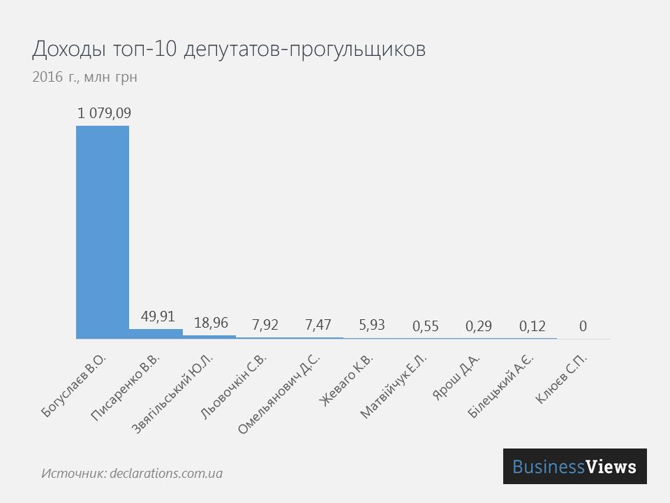 Доходы ТОП-10 депутатов-прогульщиков