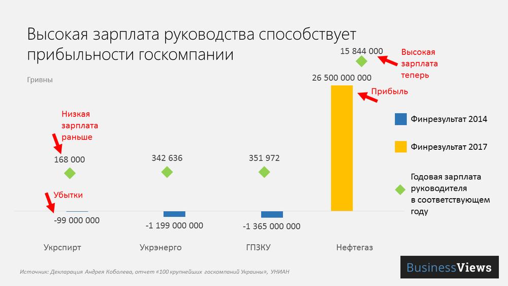 зарплата Коболева