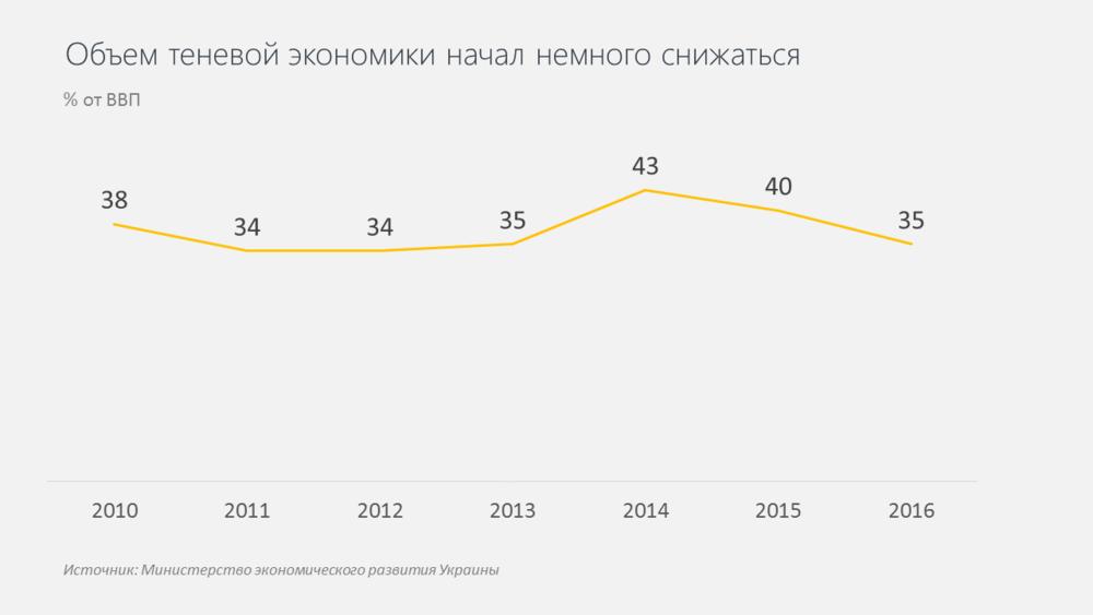 теневая экономика в Украине