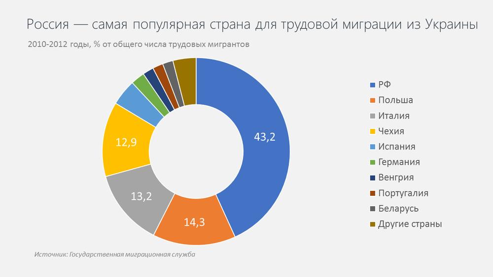 Трудовая миграция из Украины