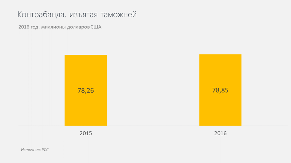 контрабанда в Украине