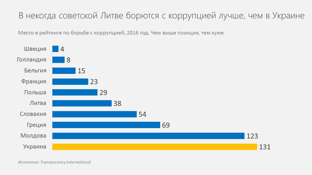 страны в рейтинге борьбы с коррупцией