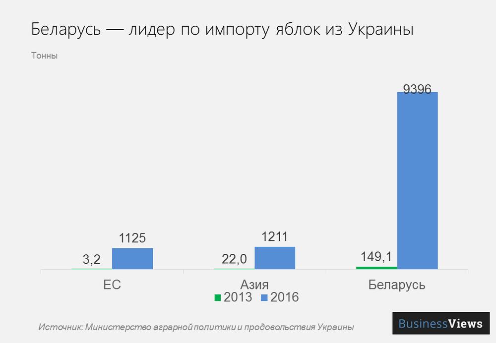 импорт яблок из Украины