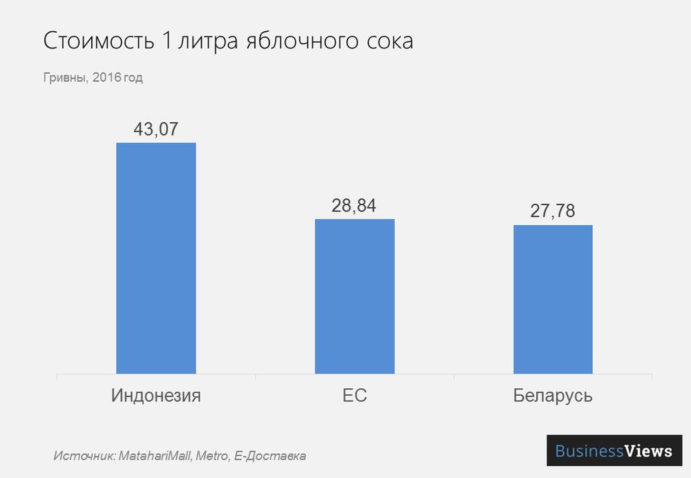 стоимость литра сока в разных странах