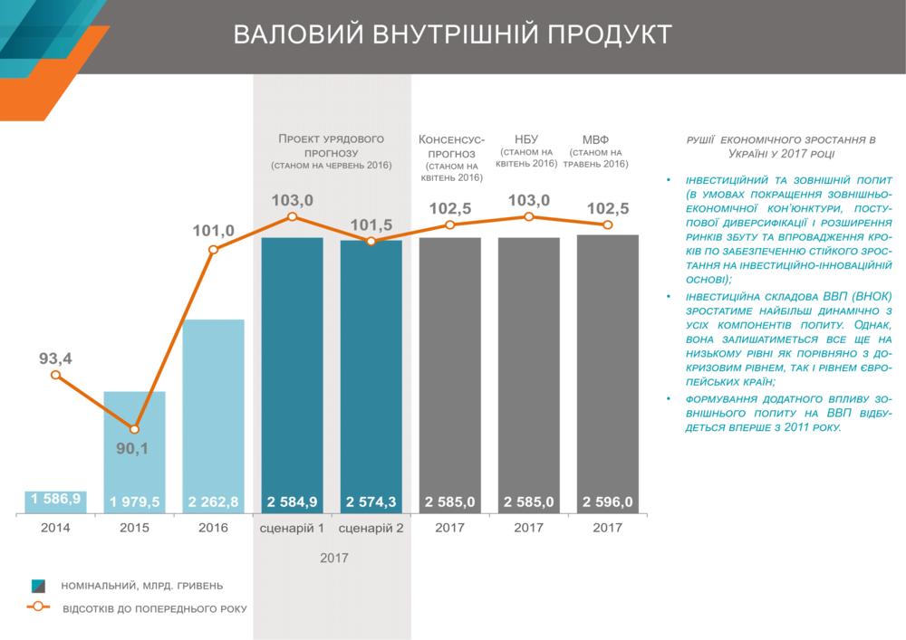 Прогноз ВВП Украины