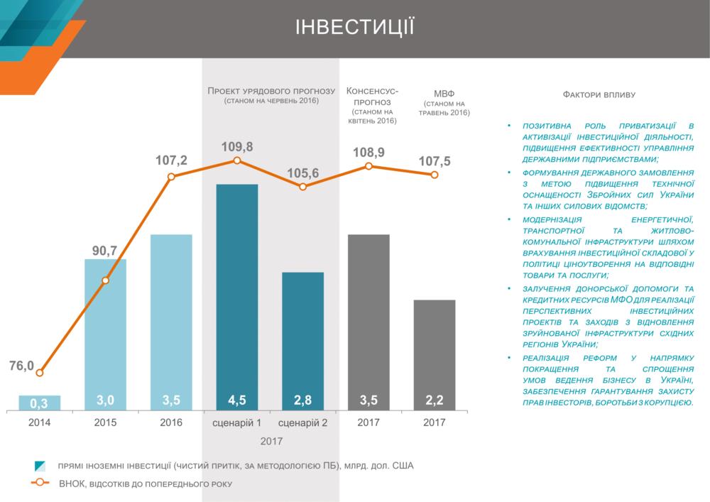 ПИИ в Украине
