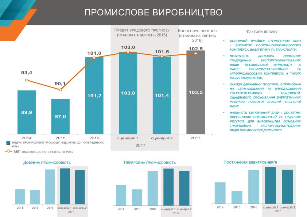 рост промышленности в Украине