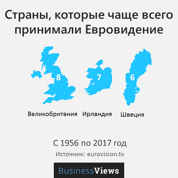 страны, которые чаще всего принимали Евровидение