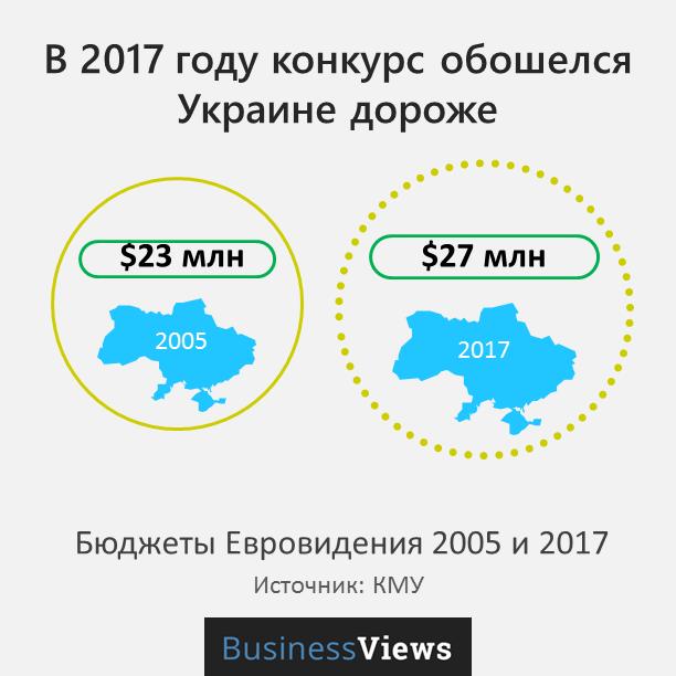 стоимость Евровидения в Украине
