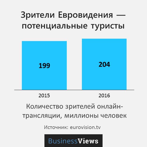 количество зрителей евровидения
