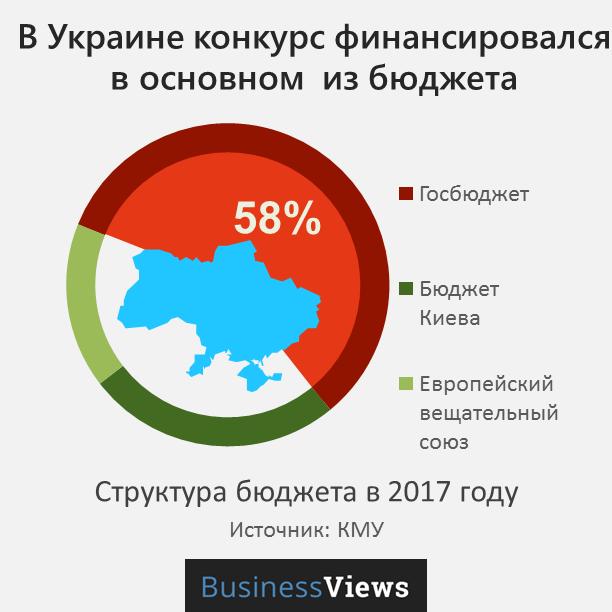 кто платит за Евровидение в Украине