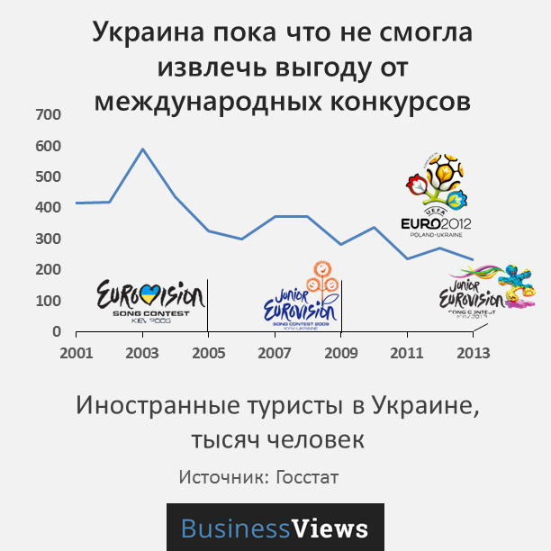 коичество туристов в Украине