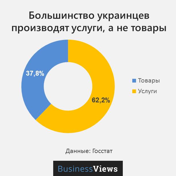 занятость украинцев по видам деятельности