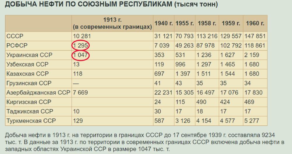 добыча нефти в СССР