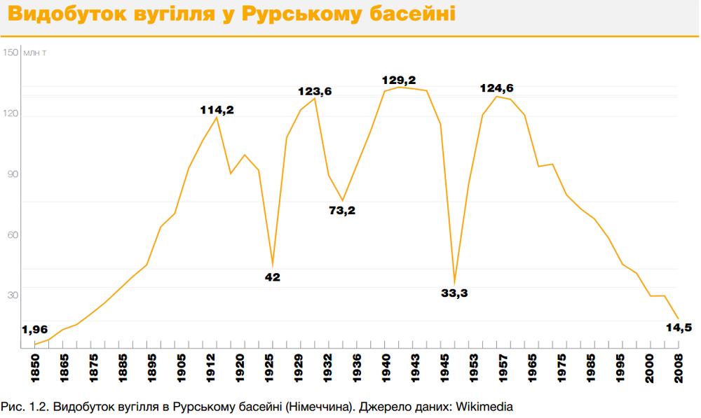 Видобуток вугілля в Рурському басейні