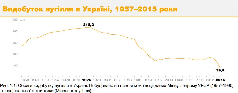 Видобуток вугілля в Україні