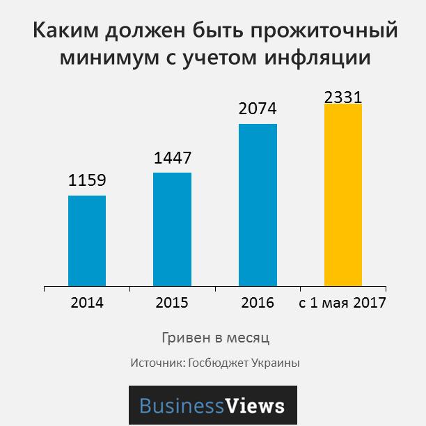 прожиточный минимум в Украине с учетом инфляции