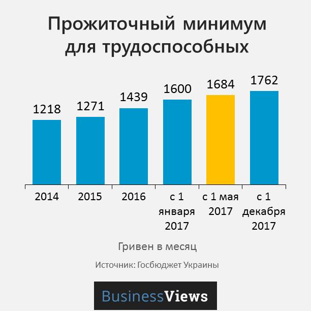 прожиточный минимум в Украине