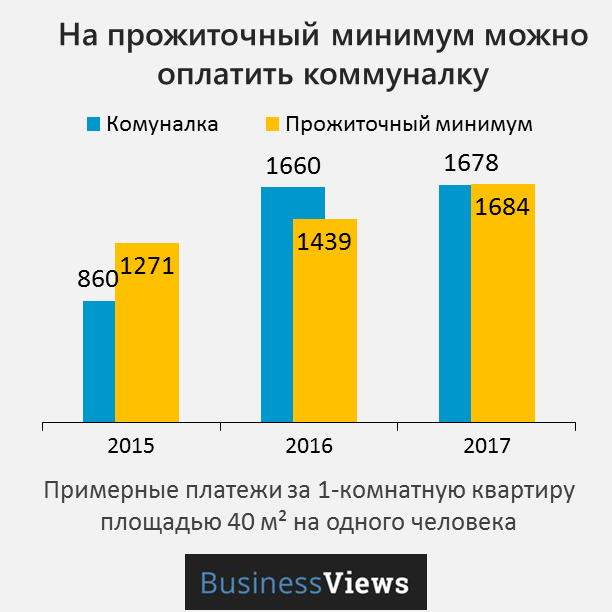 коммуналка в Украине