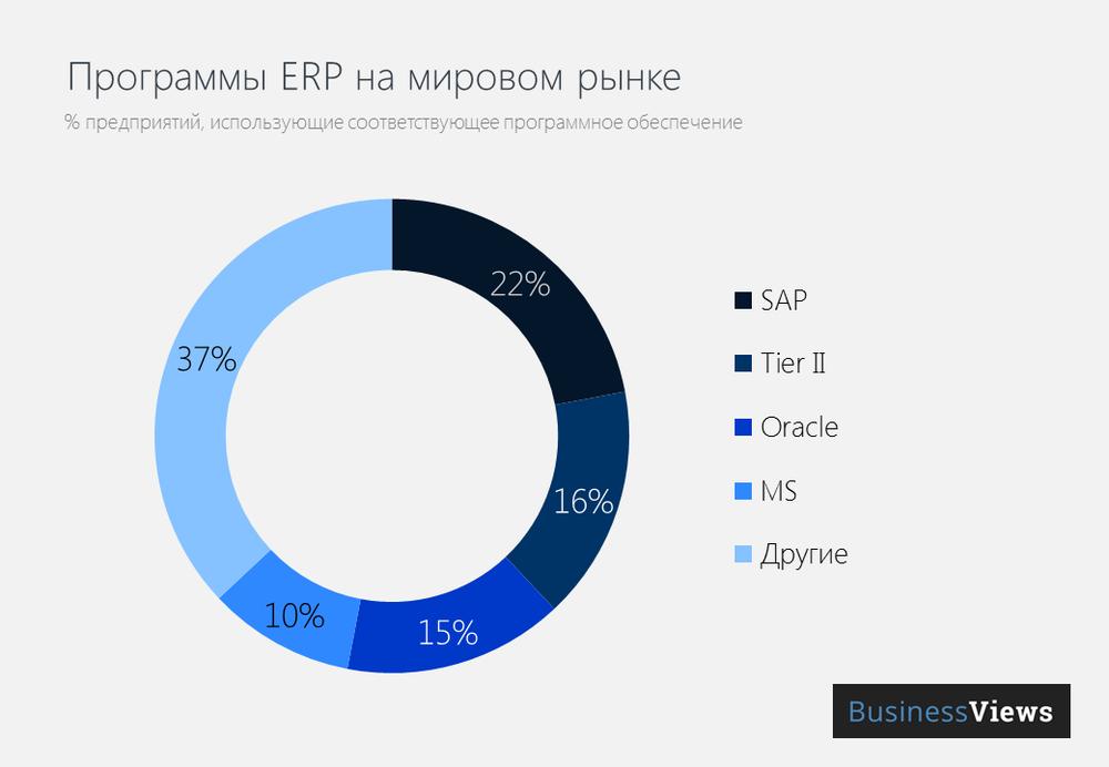 ERP на мировом рынке