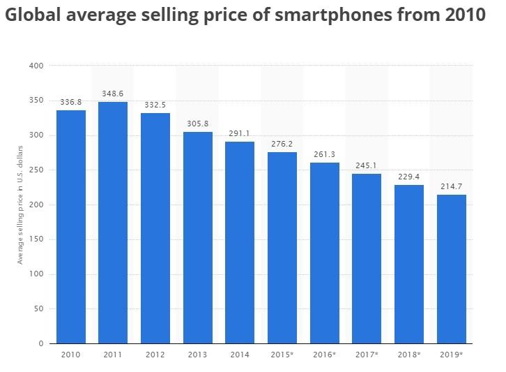 стоимость смартфонов